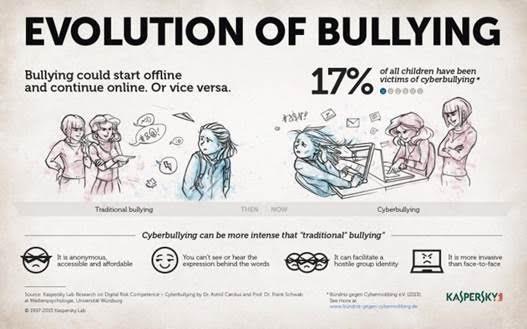 Evolúcia šikany podľa Kaspersky Lab